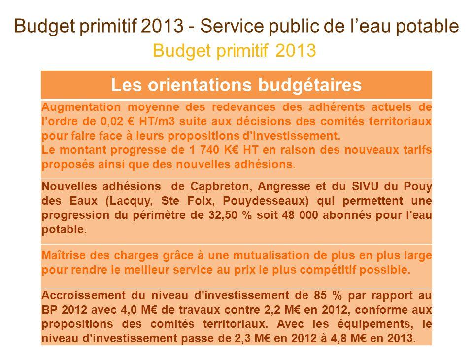 Les orientations budgétaires Augmentation moyenne des redevances des adhérents actuels de l ordre de 0,02 HT/m3 suite aux décisions des comités territoriaux pour faire face à leurs propositions d investissement.