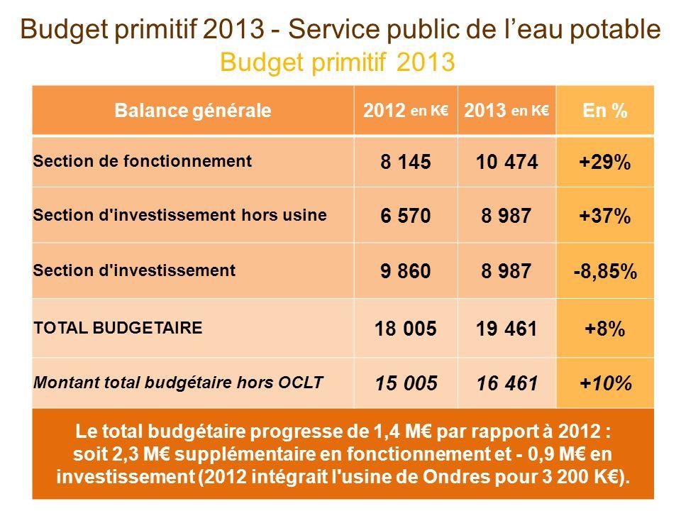 Balance générale2012 en K 2013 en K En % Section de fonctionnement 8 14510 474+29% Section d investissement hors usine 6 5708 987+37% Section d investissement 9 8608 987-8,85% TOTAL BUDGETAIRE 18 00519 461+8% Montant total budgétaire hors OCLT 15 00516 461+10% Le total budgétaire progresse de 1,4 M par rapport à 2012 : soit 2,3 M supplémentaire en fonctionnement et - 0,9 M en investissement (2012 intégrait l usine de Ondres pour 3 200 K).