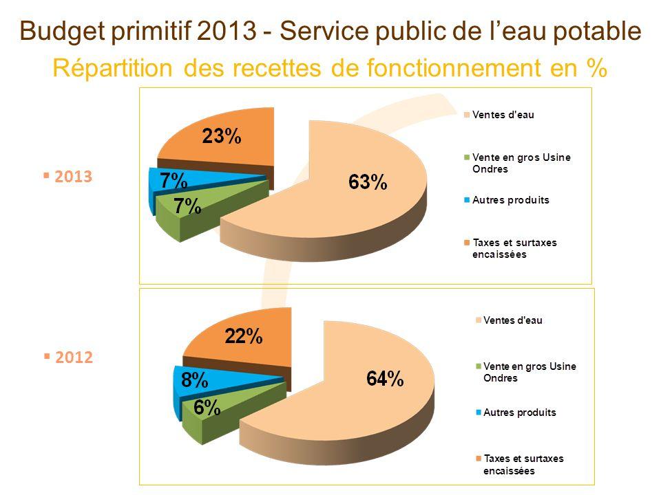 Répartition des recettes de fonctionnement en % Budget primitif 2013 - Service public de leau potable 2013 2012