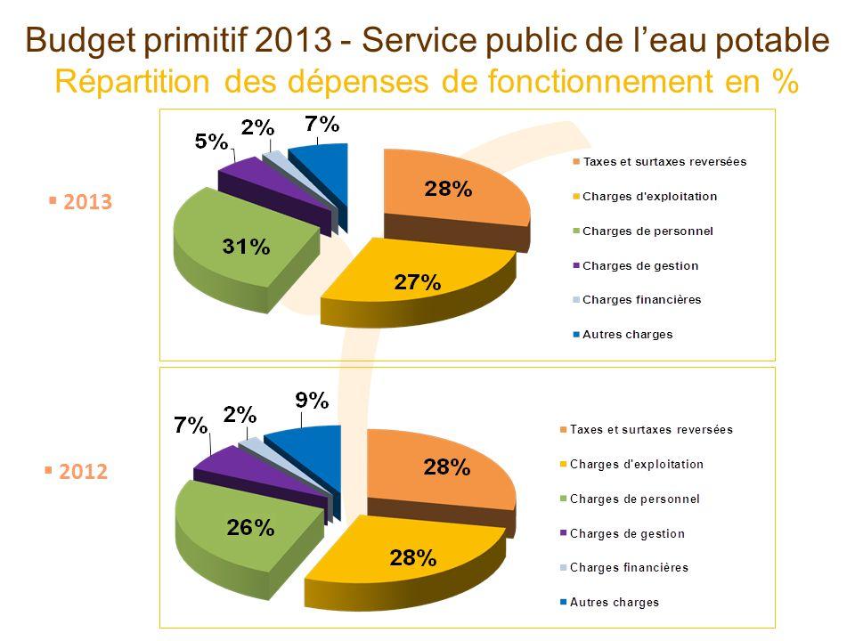 Répartition des dépenses de fonctionnement en % Budget primitif 2013 - Service public de leau potable 2013 2012