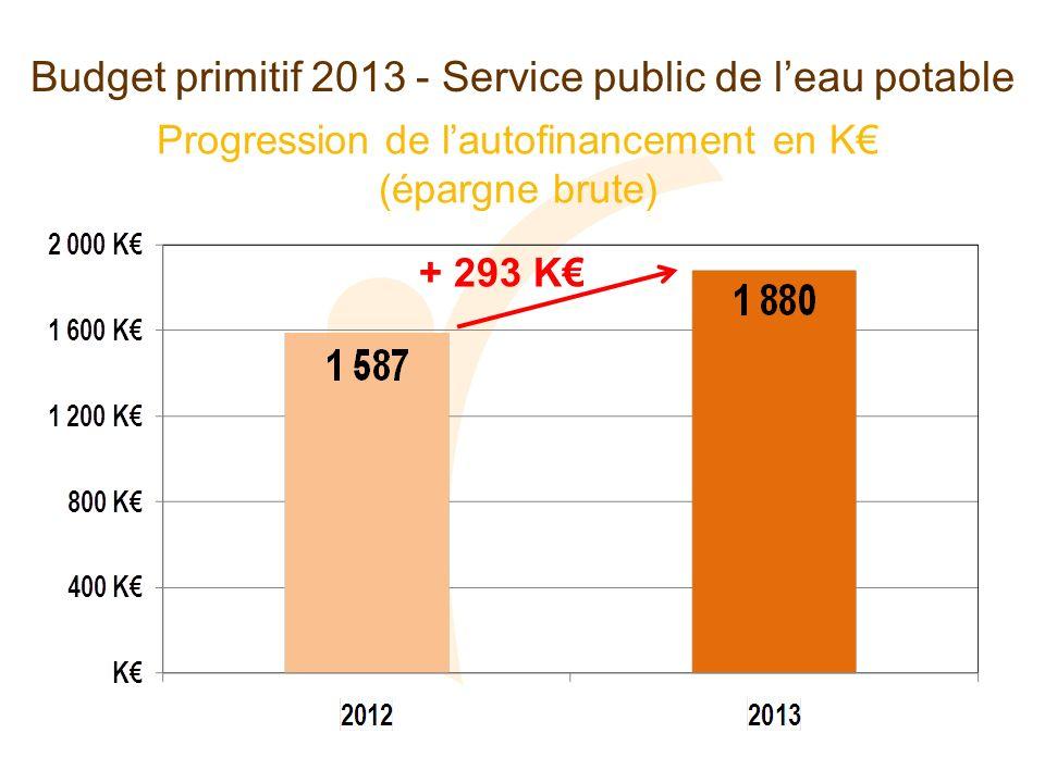 Progression de lautofinancement en K (épargne brute) Budget primitif 2013 - Service public de leau potable + 293 K