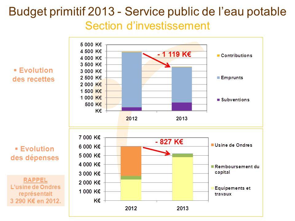 Section dinvestissement Budget primitif 2013 - Service public de leau potable Evolution des dépenses Evolution des recettes - 1 119 K - 827 K RAPPEL Lusine de Ondres représentait 3 290 K en 2012.