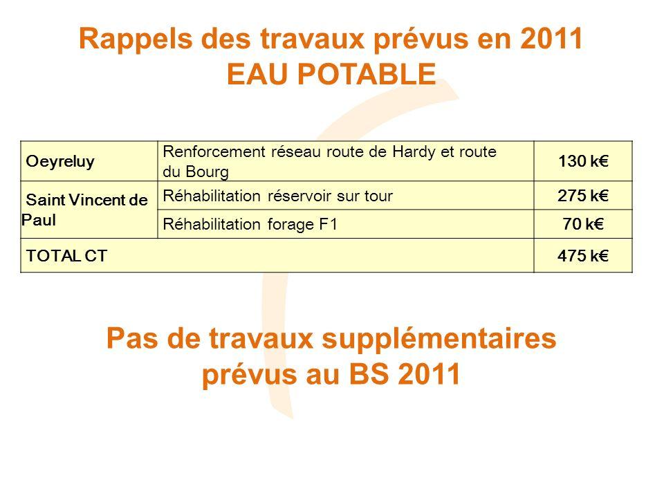Rappels des travaux prévus en 2011 EAU POTABLE Oeyreluy Renforcement réseau route de Hardy et route du Bourg 130 k Saint Vincent de Paul Réhabilitation réservoir sur tour275 k Réhabilitation forage F170 k TOTAL CT475 k Pas de travaux supplémentaires prévus au BS 2011