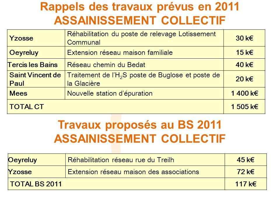 Rappels des travaux prévus en 2011 ASSAINISSEMENT COLLECTIF Yzosse Réhabilitation du poste de relevage Lotissement Communal 30 k Oeyreluy Extension ré
