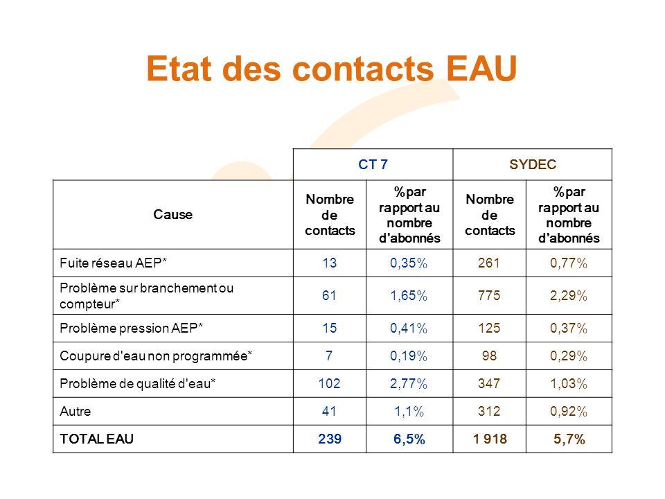 Etat des contacts EAU CT 7SYDEC Cause Nombre de contacts %par rapport au nombre d abonnés Nombre de contacts %par rapport au nombre d abonnés Fuite réseau AEP*130,35%2610,77% Problème sur branchement ou compteur* 611,65%7752,29% Problème pression AEP*150,41%1250,37% Coupure d eau non programmée*70,19%980,29% Problème de qualité d eau*1022,77%3471,03% Autre411,1%3120,92% TOTAL EAU2396,5%1 9185,7%