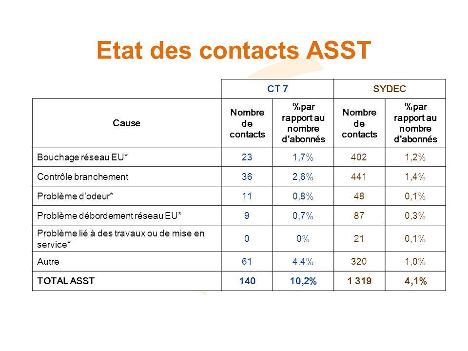 Etat des contacts ASST CT 7SYDEC Cause Nombre de contacts %par rapport au nombre d abonnés Nombre de contacts %par rapport au nombre d abonnés Bouchage réseau EU*231,7%4021,2% Contrôle branchement362,6%4411,4% Problème d odeur*110,8%480,1% Problème débordement réseau EU*90,7%870,3% Problème lié à des travaux ou de mise en service* 00%210,1% Autre614,4%3201,0% TOTAL ASST14010,2%1 3194,1%