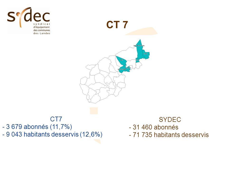 CT 7 - 3 679 abonnés (11,7%) - 9 043 habitants desservis (12,6%) SYDEC - 31 460 abonnés - 71 735 habitants desservis