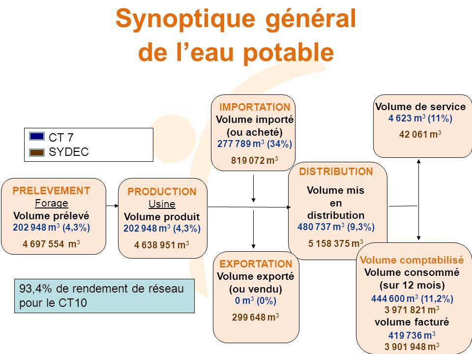 Synoptique général de leau potable IMPORTATION Volume importé (ou acheté) 277 789 m 3 (34%) 819 072 m 3 PRELEVEMENT Forage Volume prélevé 202 948 m 3 (4,3%) 4 697 554 m 3 PRODUCTION Usine Volume produit 202 948 m 3 (4,3%) 4 638 951 m 3 DISTRIBUTION Volume mis en distribution 480 737 m 3 (9,3%) 5 158 375 m 3 EXPORTATION Volume exporté (ou vendu) 0 m 3 (0%) 299 648 m 3 Volume de service 4 623 m 3 (11%) 42 061 m 3 Volume comptabilisé Volume consommé (sur 12 mois) 444 600 m 3 (11,2%) 3 971 821 m 3 volume facturé 419 736 m 3 3 901 948 m 3 CT 7 SYDEC 93,4% de rendement de réseau pour le CT10