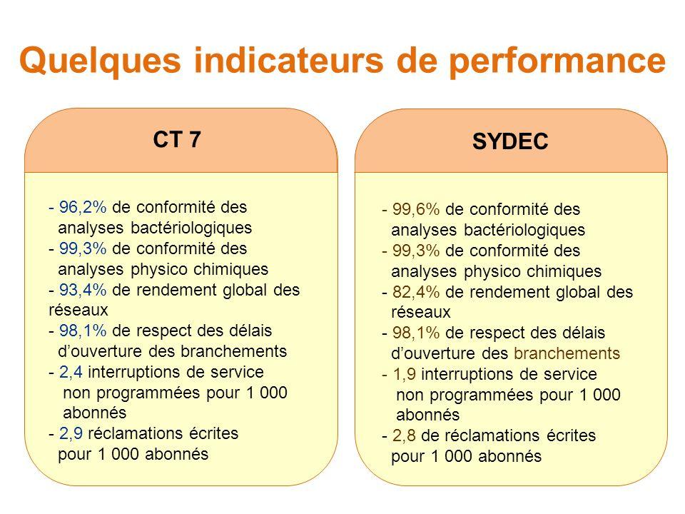 Quelques indicateurs de performance CT 7 - 96,2% de conformité des analyses bactériologiques - 99,3% de conformité des analyses physico chimiques - 93,4% de rendement global des réseaux - 98,1% de respect des délais douverture des branchements - 2,4 interruptions de service non programmées pour 1 000 abonnés - 2,9 réclamations écrites pour 1 000 abonnés SYDEC - 99,6% de conformité des analyses bactériologiques - 99,3% de conformité des analyses physico chimiques - 82,4% de rendement global des réseaux - 98,1% de respect des délais douverture des branchements - 1,9 interruptions de service non programmées pour 1 000 abonnés - 2,8 de réclamations écrites pour 1 000 abonnés