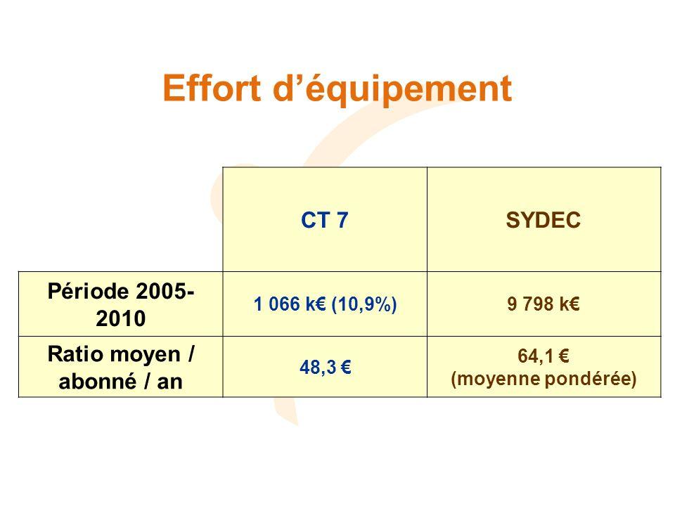 Effort déquipement CT 7SYDEC Période 2005- 2010 1 066 k (10,9%)9 798 k Ratio moyen / abonné / an 48,3 64,1 (moyenne pondérée)