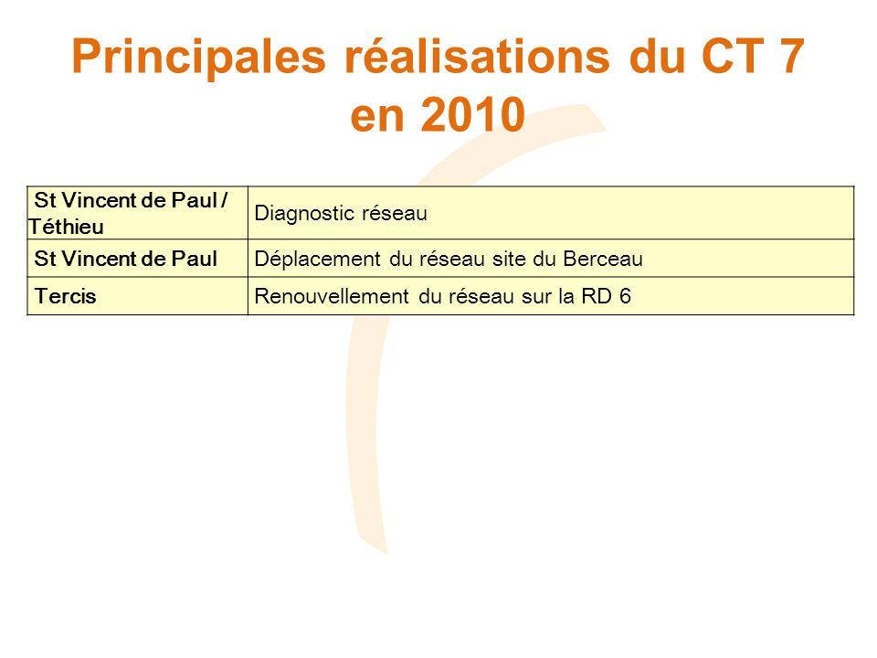 Principales réalisations du CT 7 en 2010 St Vincent de Paul / Téthieu Diagnostic réseau St Vincent de Paul Déplacement du réseau site du Berceau Tercis Renouvellement du réseau sur la RD 6