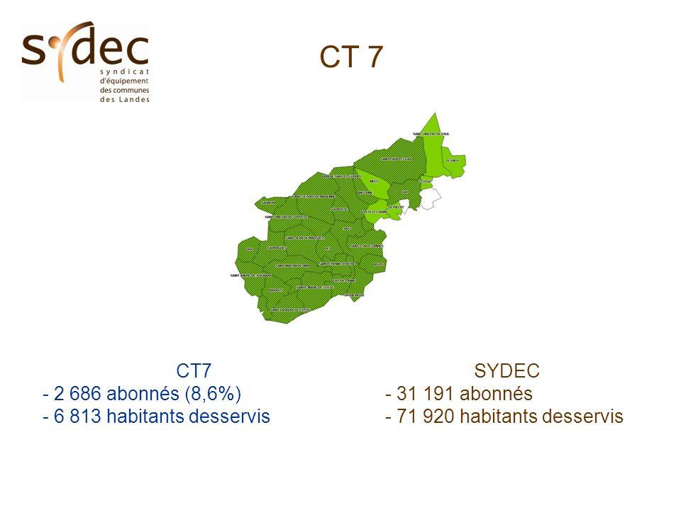 CT 7 - 2 686 abonnés (8,6%) - 6 813 habitants desservis SYDEC - 31 191 abonnés - 71 920 habitants desservis