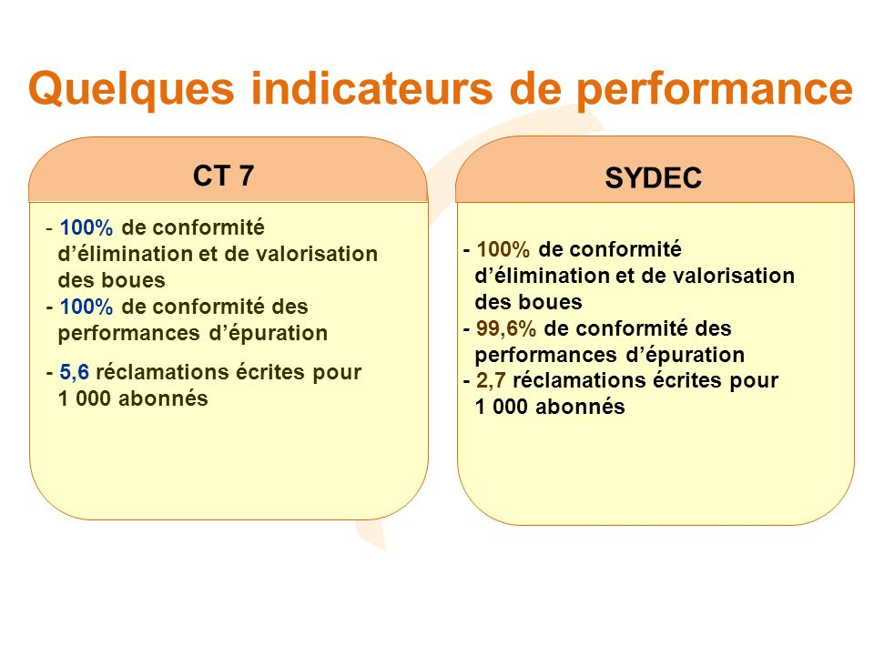 Quelques indicateurs de performance SYDEC CT 7 - 100% de conformité délimination et de valorisation des boues - 100% de conformité des performances dé