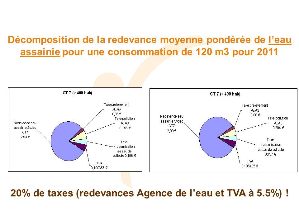 Décomposition de la redevance moyenne pondérée de leau assainie pour une consommation de 120 m3 pour 2011 20% de taxes (redevances Agence de leau et T