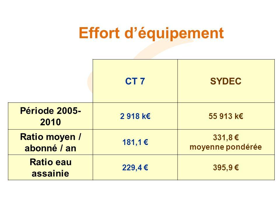 Effort déquipement CT 7SYDEC Période 2005- 2010 2 918 k55 913 k Ratio moyen / abonné / an 181,1 331,8 moyenne pondérée Ratio eau assainie 229,4 395,9
