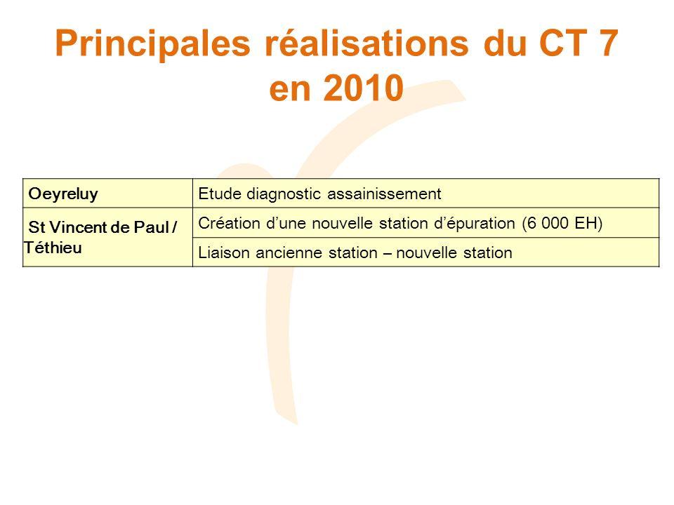 Principales réalisations du CT 7 en 2010 Oeyreluy Etude diagnostic assainissement St Vincent de Paul / Téthieu Création dune nouvelle station dépuration (6 000 EH) Liaison ancienne station – nouvelle station