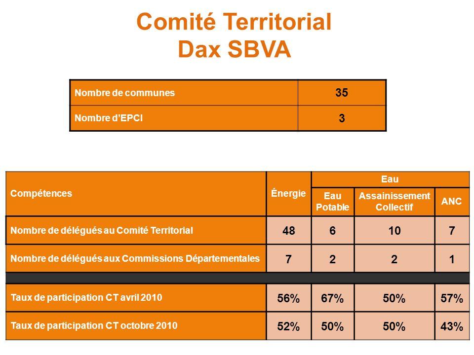 Comité Territorial Dax SBVA Nombre de communes 35 Nombre dEPCI 3 CompétencesÉnergie Eau Eau Potable Assainissement Collectif ANC Nombre de délégués au