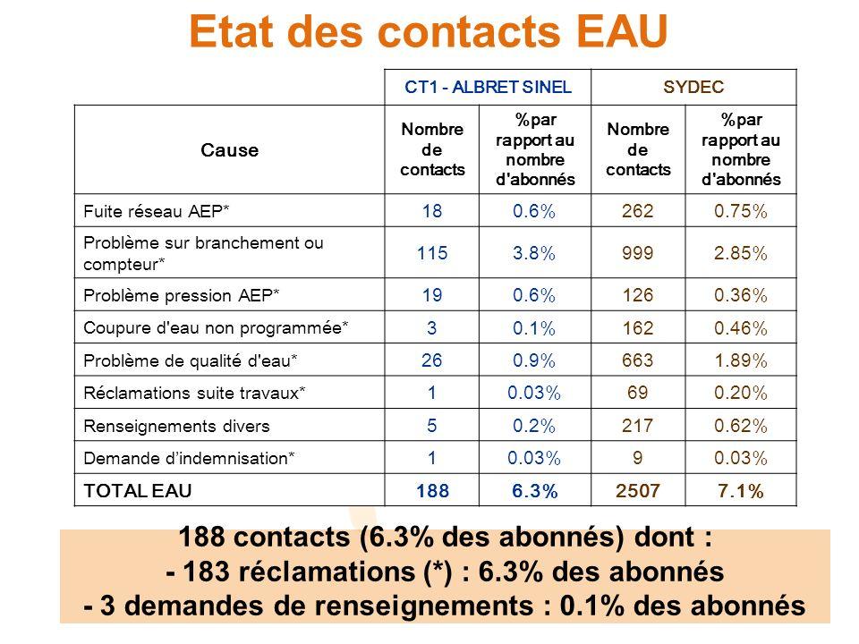 Etat des contacts EAU CT1 - ALBRET SINELSYDEC Cause Nombre de contacts %par rapport au nombre d abonnés Nombre de contacts %par rapport au nombre d abonnés Fuite réseau AEP* 180.6%2620.75% Problème sur branchement ou compteur* 1153.8%9992.85% Problème pression AEP* 190.6%1260.36% Coupure d eau non programmée* 30.1%1620.46% Problème de qualité d eau* 260.9%6631.89% Réclamations suite travaux* 10.03%690.20% Renseignements divers 50.2%2170.62% Demande dindemnisation* 10.03%9 TOTAL EAU1886.3%25077.1% 188 contacts (6.3% des abonnés) dont : - 183 réclamations (*) : 6.3% des abonnés - 3 demandes de renseignements : 0.1% des abonnés