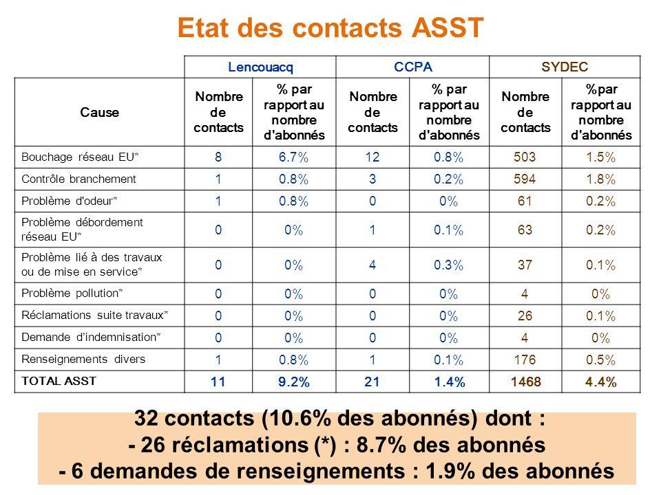 Etat des contacts ASST LencouacqCCPASYDEC Cause Nombre de contacts % par rapport au nombre d abonnés Nombre de contacts % par rapport au nombre d abonnés Nombre de contacts %par rapport au nombre d abonnés Bouchage réseau EU* 86.7%120.8%5031.5% Contrôle branchement 10.8%30.2%5941.8% Problème d odeur* 10.8%00%610.2% Problème débordement réseau EU* 00%10.1%630.2% Problème lié à des travaux ou de mise en service* 00%40.3%370.1% Problème pollution* 00%0 4 Réclamations suite travaux* 00%0 260.1% Demande dindemnisation* 00%0 4 Renseignements divers 10.8%10.1%1760.5% TOTAL ASST 119.2%211.4%14684.4% 32 contacts (10.6% des abonnés) dont : - 26 réclamations (*) : 8.7% des abonnés - 6 demandes de renseignements : 1.9% des abonnés