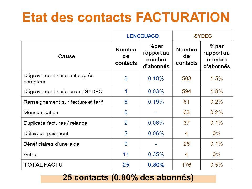 Etat des contacts FACTURATION LENCOUACQSYDEC Cause Nombre de contacts %par rapport au nombre d abonnés Nombre de contacts %par rapport au nombre d abonnés Dégrèvement suite fuite après compteur 30.10%5031.5% Dégrèvement suite erreur SYDEC 10.03%5941.8% Renseignement sur facture et tarif 60.19%610.2% Mensualisation 0-630.2% Duplicata factures / relance 20.06%370.1% Délais de paiement 20.06%40% Bénéficiaires dune aide 0-260.1% Autre 110.35%40% TOTAL FACTU250.80%1760.5% 25 contacts (0.80% des abonnés)