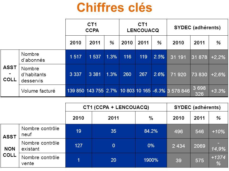 Chiffres clés CT1 CCPA CT1 LENCOUACQ SYDEC (adhérents) 20102011%20102011%20102011% ASST - COLL Nombre dabonnés 1 5171 5371.3%1161192.5% 31 19131 878+2,2% Nombre dhabitants desservis 3 3373 3811.3%2602672.6% 71 92073 830+2,6% Volume facturé 139 850143 7552.7%10 80310 165-6.3% 3 578 846 3 698 326 +3.3% CT1 (CCPA + LENCOUACQ)SYDEC (adhérents) 20102011%20102011% ASST NON COLL Nombre contrôle neuf 193584.2% 496546+10% Nombre contrôle existant 12700% 2 4342069 - 14,9% Nombre contrôle vente 1201900% 39575 +1374 %