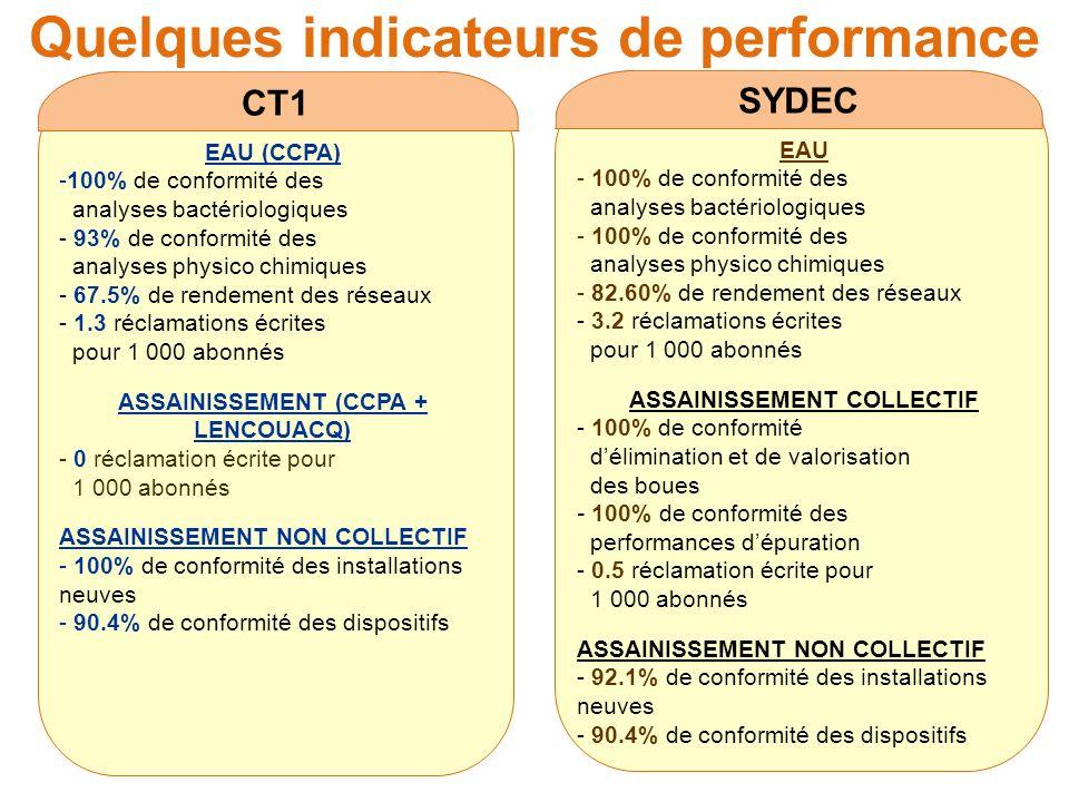 Quelques indicateurs de performance CT1 EAU (CCPA) -100% de conformité des analyses bactériologiques - 93% de conformité des analyses physico chimiques - 67.5% de rendement des réseaux - 1.3 réclamations écrites pour 1 000 abonnés ASSAINISSEMENT (CCPA + LENCOUACQ) - 0 réclamation écrite pour 1 000 abonnés ASSAINISSEMENT NON COLLECTIF - 100% de conformité des installations neuves - 90.4% de conformité des dispositifs SYDEC EAU - 100% de conformité des analyses bactériologiques - 100% de conformité des analyses physico chimiques - 82.60% de rendement des réseaux - 3.2 réclamations écrites pour 1 000 abonnés ASSAINISSEMENT COLLECTIF - 100% de conformité délimination et de valorisation des boues - 100% de conformité des performances dépuration - 0.5 réclamation écrite pour 1 000 abonnés ASSAINISSEMENT NON COLLECTIF - 92.1% de conformité des installations neuves - 90.4% de conformité des dispositifs