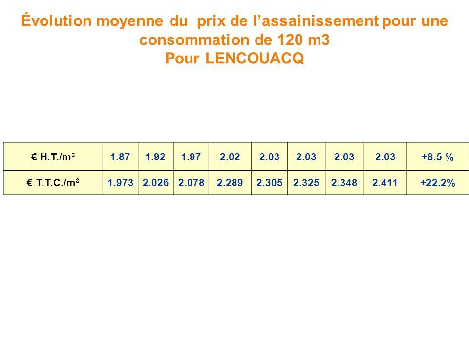 Évolution moyenne du prix de lassainissement pour une consommation de 120 m3 Pour LENCOUACQ H.T./m 3 1.871.921.972.022.03 +8.5 % T.T.C./m 3 1.9732.0262.0782.2892.3052.3252.3482.411+22.2%