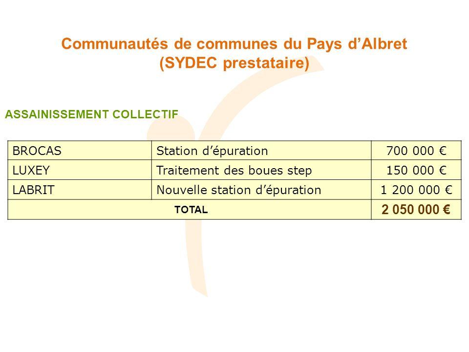 Communautés de communes du Pays dAlbret (SYDEC prestataire) BROCASStation dépuration700 000 LUXEYTraitement des boues step150 000 LABRITNouvelle station dépuration1 200 000 TOTAL 2 050 000 ASSAINISSEMENT COLLECTIF