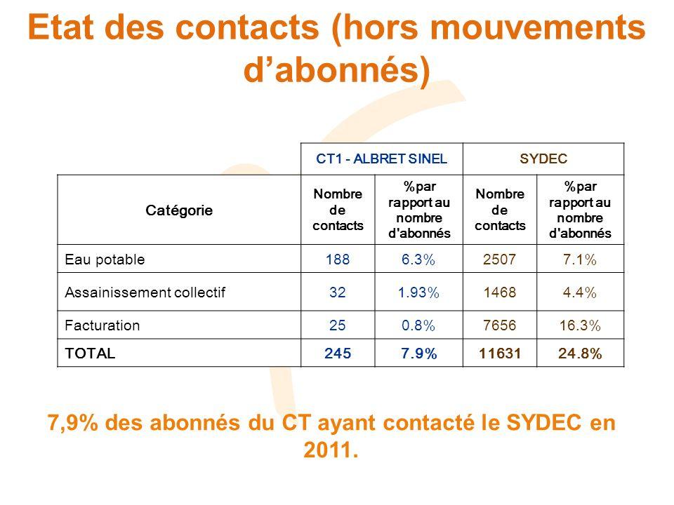 Etat des contacts (hors mouvements dabonnés) CT1 - ALBRET SINELSYDEC Catégorie Nombre de contacts %par rapport au nombre d abonnés Nombre de contacts %par rapport au nombre d abonnés Eau potable1886.3%25077.1% Assainissement collectif321.93%14684.4% Facturation250.8%765616.3% TOTAL2457.9%1163124.8% 7,9% des abonnés du CT ayant contacté le SYDEC en 2011.