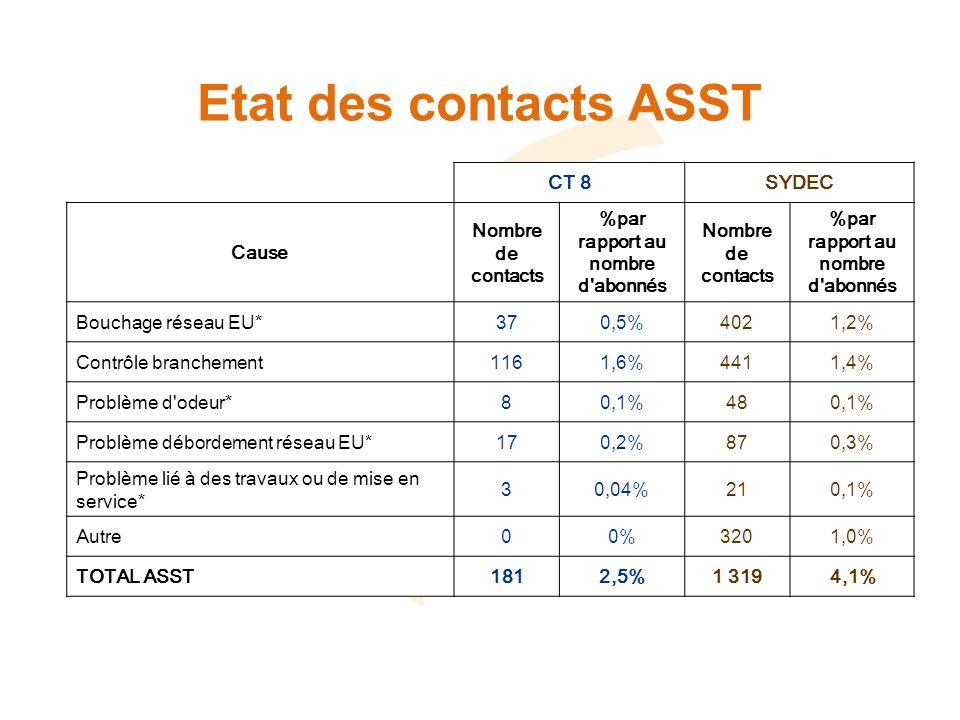 Etat des contacts ASST CT 8SYDEC Cause Nombre de contacts %par rapport au nombre d abonnés Nombre de contacts %par rapport au nombre d abonnés Bouchage réseau EU*370,5%4021,2% Contrôle branchement1161,6%4411,4% Problème d odeur*80,1%480,1% Problème débordement réseau EU*170,2%870,3% Problème lié à des travaux ou de mise en service* 30,04%210,1% Autre00%3201,0% TOTAL ASST1812,5%1 3194,1%