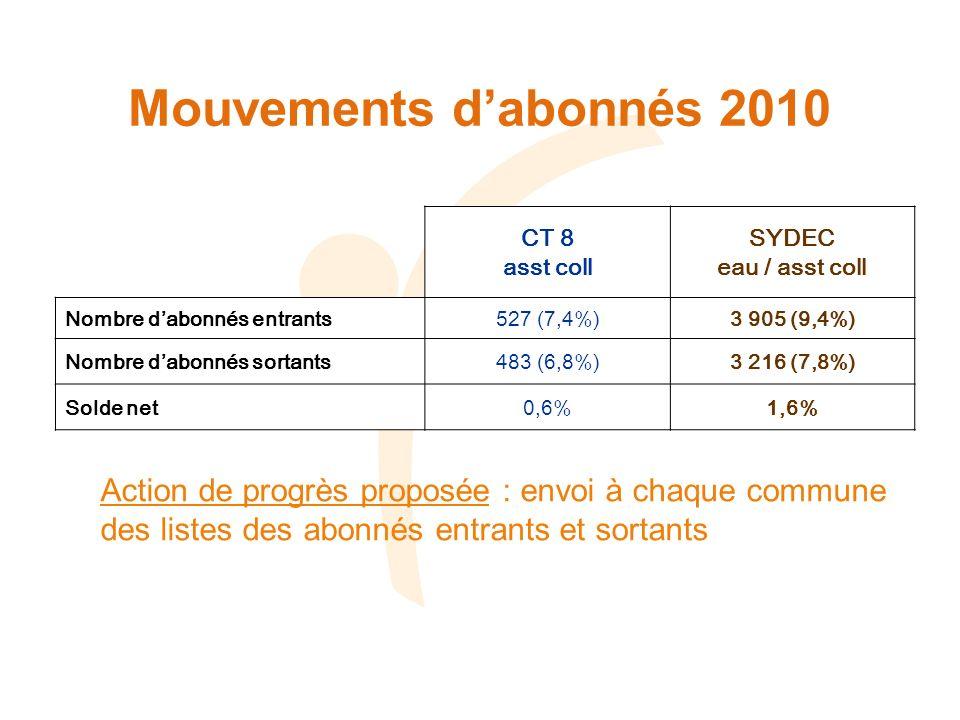 Mouvements dabonnés 2010 CT 8 asst coll SYDEC eau / asst coll Nombre dabonnés entrants527 (7,4%)3 905 (9,4%) Nombre dabonnés sortants483 (6,8%)3 216 (7,8%) Solde net0,6%1,6% Action de progrès proposée : envoi à chaque commune des listes des abonnés entrants et sortants