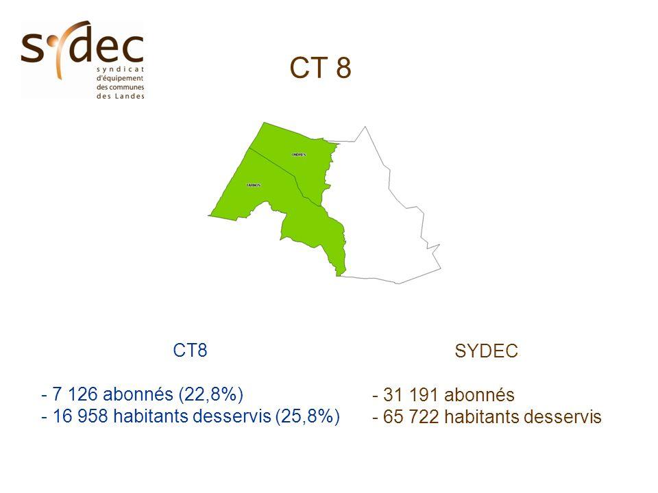 CT 8 - 7 126 abonnés (22,8%) - 16 958 habitants desservis (25,8%) SYDEC - 31 191 abonnés - 65 722 habitants desservis