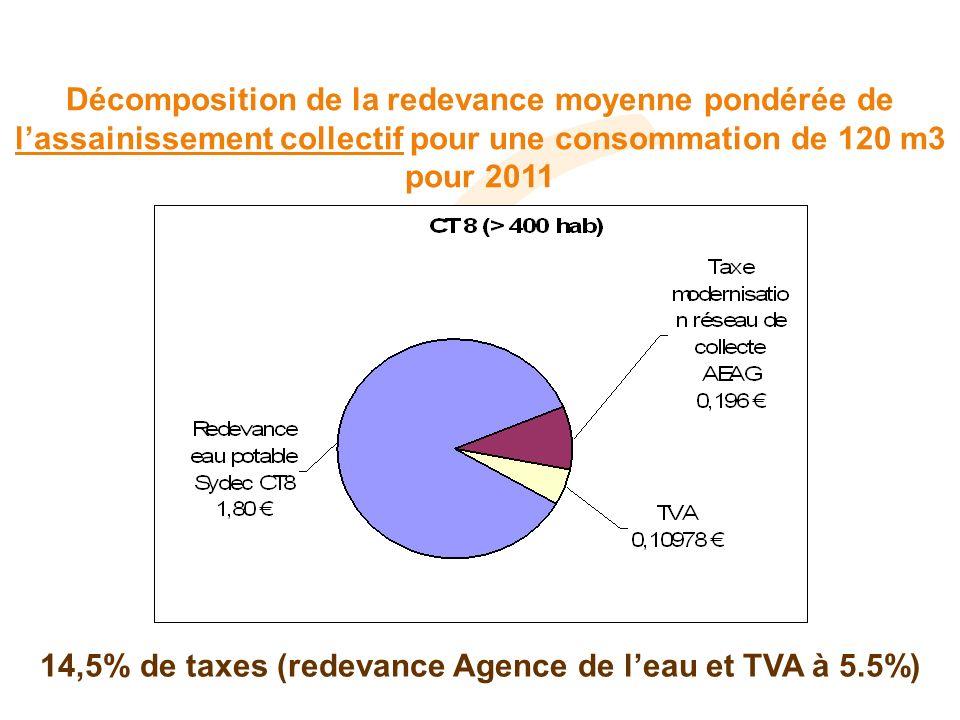 Décomposition de la redevance moyenne pondérée de lassainissement collectif pour une consommation de 120 m3 pour 2011 14,5% de taxes (redevance Agence de leau et TVA à 5.5%)
