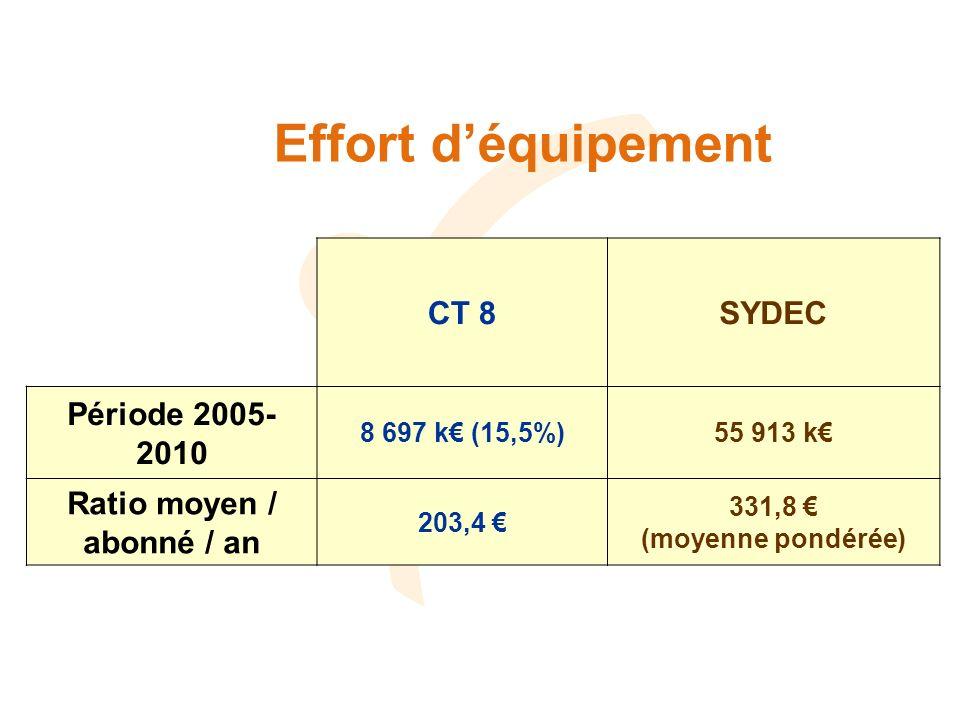 Effort déquipement CT 8SYDEC Période 2005- 2010 8 697 k (15,5%)55 913 k Ratio moyen / abonné / an 203,4 331,8 (moyenne pondérée)