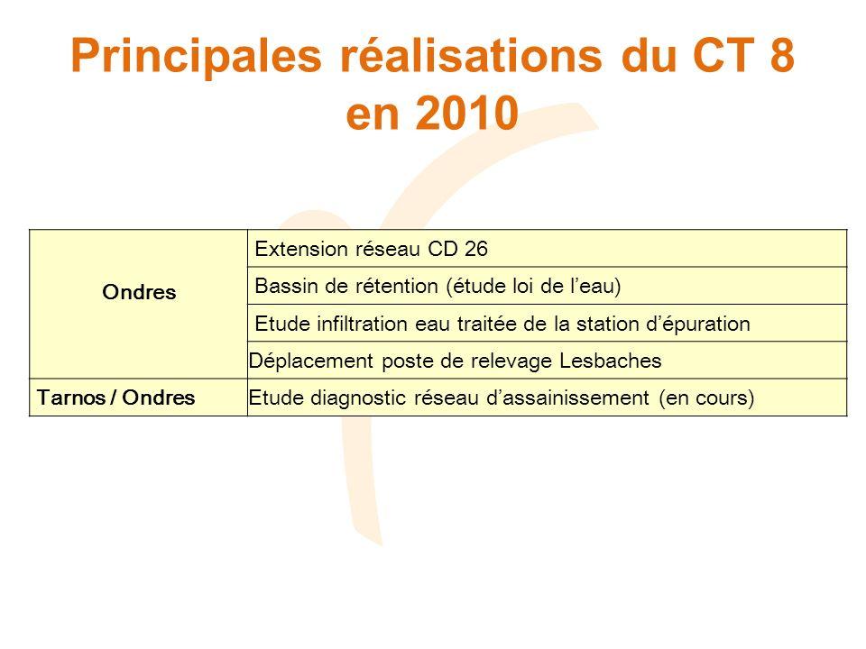 Principales réalisations du CT 8 en 2010 Ondres Extension réseau CD 26 Bassin de rétention (étude loi de leau) Etude infiltration eau traitée de la station dépuration Déplacement poste de relevage Lesbaches Tarnos / OndresEtude diagnostic réseau dassainissement (en cours)