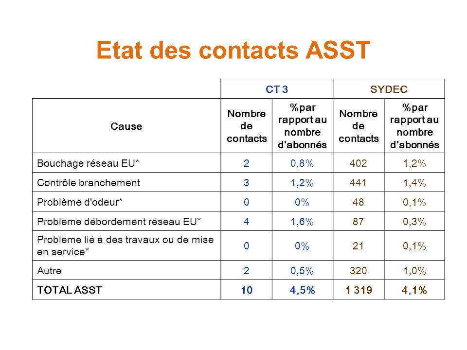 Etat des contacts ASST CT 3SYDEC Cause Nombre de contacts %par rapport au nombre d abonnés Nombre de contacts %par rapport au nombre d abonnés Bouchage réseau EU*20,8%4021,2% Contrôle branchement31,2%4411,4% Problème d odeur*00%480,1% Problème débordement réseau EU*41,6%870,3% Problème lié à des travaux ou de mise en service* 00%210,1% Autre20,5%3201,0% TOTAL ASST104,5%1 3194,1%