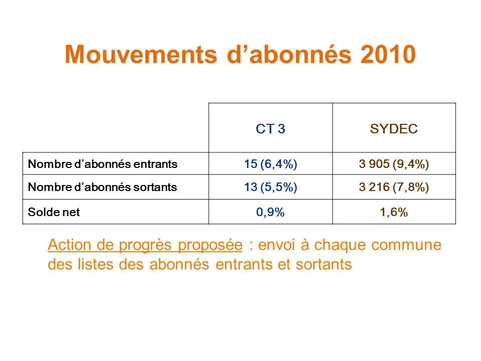 Mouvements dabonnés 2010 CT 3SYDEC Nombre dabonnés entrants15 (6,4%)3 905 (9,4%) Nombre dabonnés sortants13 (5,5%)3 216 (7,8%) Solde net0,9%1,6% Action de progrès proposée : envoi à chaque commune des listes des abonnés entrants et sortants
