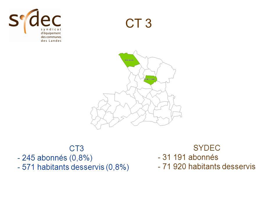 CT 3 - 245 abonnés (0,8%) - 571 habitants desservis (0,8%) SYDEC - 31 191 abonnés - 71 920 habitants desservis