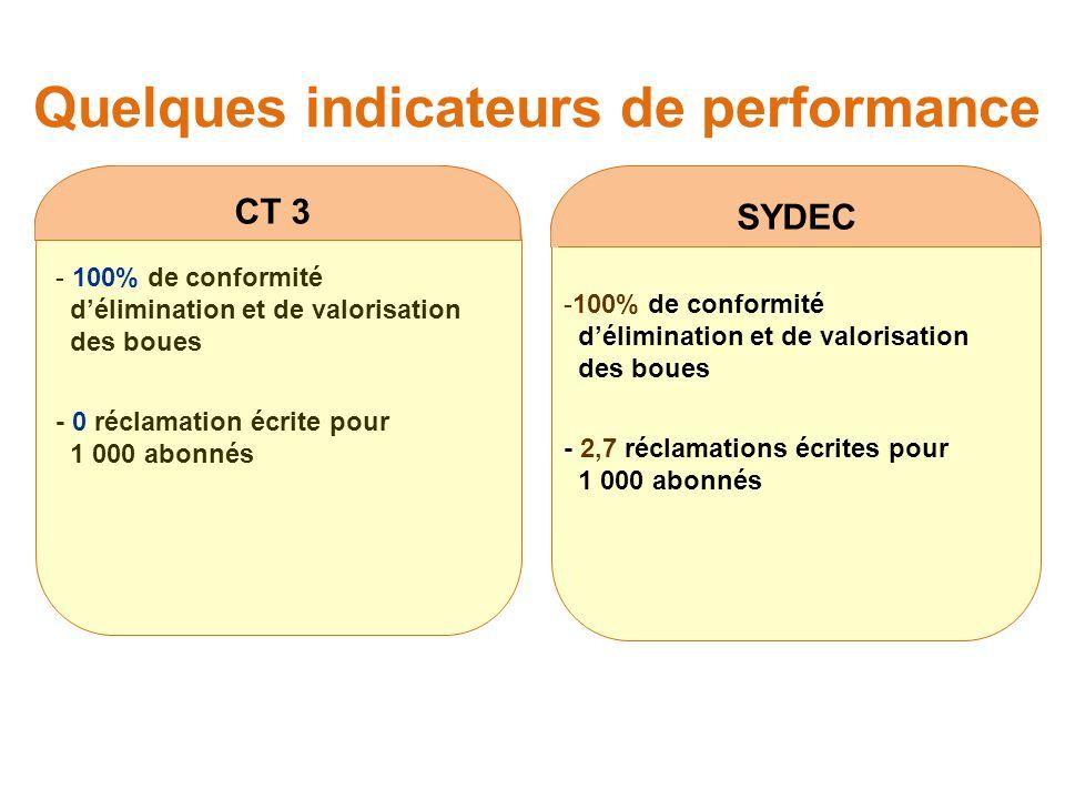 Quelques indicateurs de performance SYDEC CT 3 - 100% de conformité délimination et de valorisation des boues - 0 réclamation écrite pour 1 000 abonnés -100% de conformité délimination et de valorisation des boues - 2,7 réclamations écrites pour 1 000 abonnés