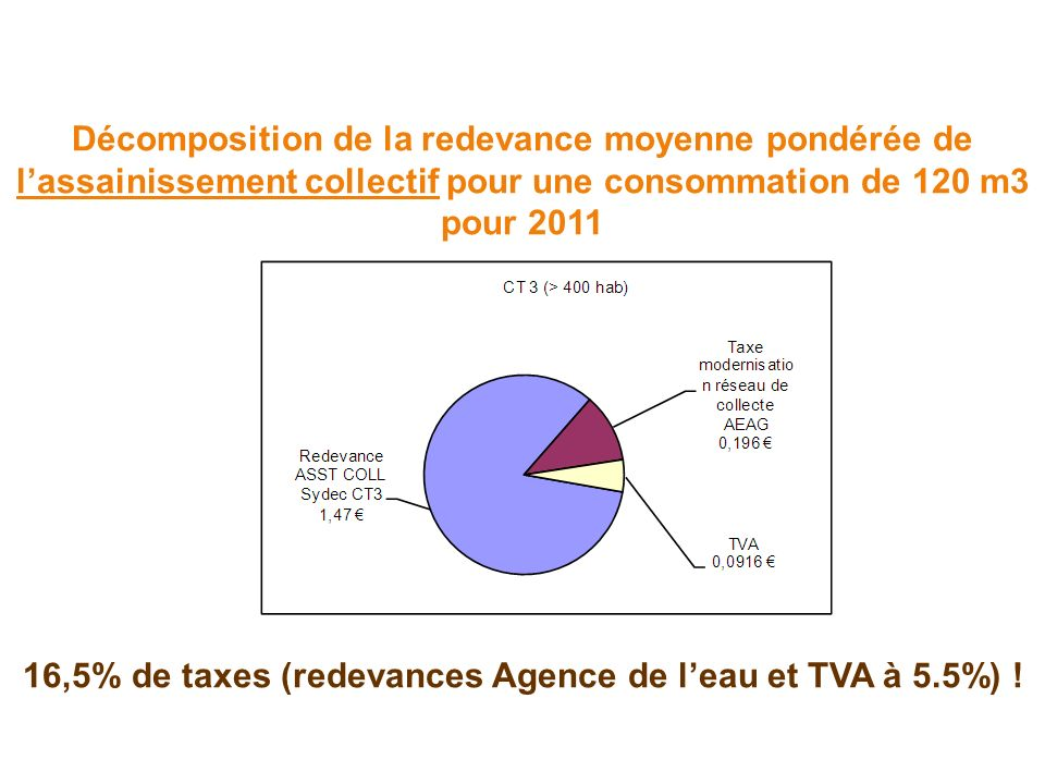 Décomposition de la redevance moyenne pondérée de lassainissement collectif pour une consommation de 120 m3 pour 2011 16,5% de taxes (redevances Agence de leau et TVA à 5.5%) !