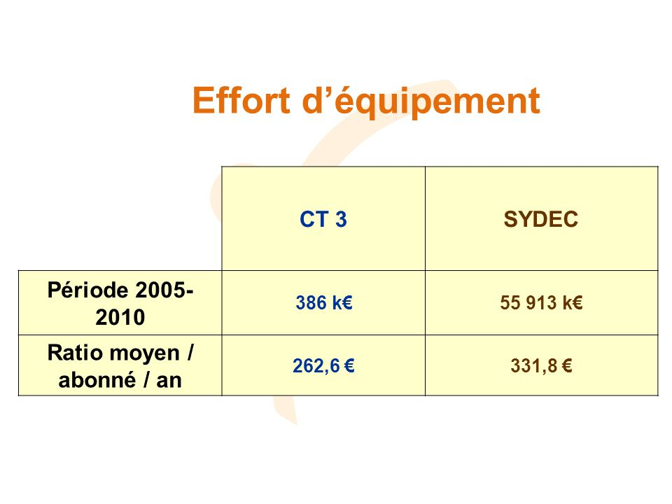 Effort déquipement CT 3SYDEC Période 2005- 2010 386 k55 913 k Ratio moyen / abonné / an 262,6 331,8