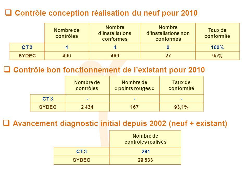 Contrôle conception réalisation du neuf pour 2010 Nombre de contrôles Nombre dinstallations conformes Nombre dinstallations non conformes Taux de conformité CT 3440100% SYDEC4964692795% Contrôle bon fonctionnement de lexistant pour 2010 Nombre de contrôles Nombre de « points rouges » Taux de conformité CT 3--- SYDEC2 43416793,1% Avancement diagnostic initial depuis 2002 (neuf + existant) Nombre de contrôles réalisés CT 3 281 SYDEC29 533 Indicateur réglementaire : taux de conformité des dispositifs : 90,2%