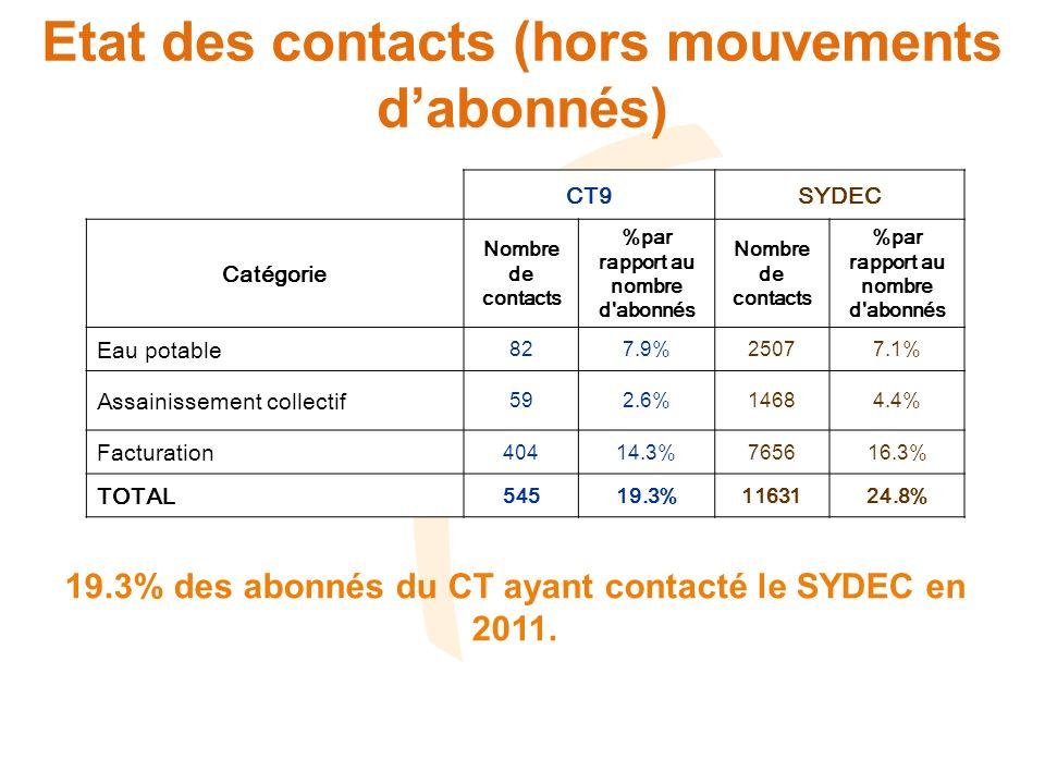 Etat des contacts (hors mouvements dabonnés) CT9SYDEC Catégorie Nombre de contacts %par rapport au nombre d'abonnés Nombre de contacts %par rapport au