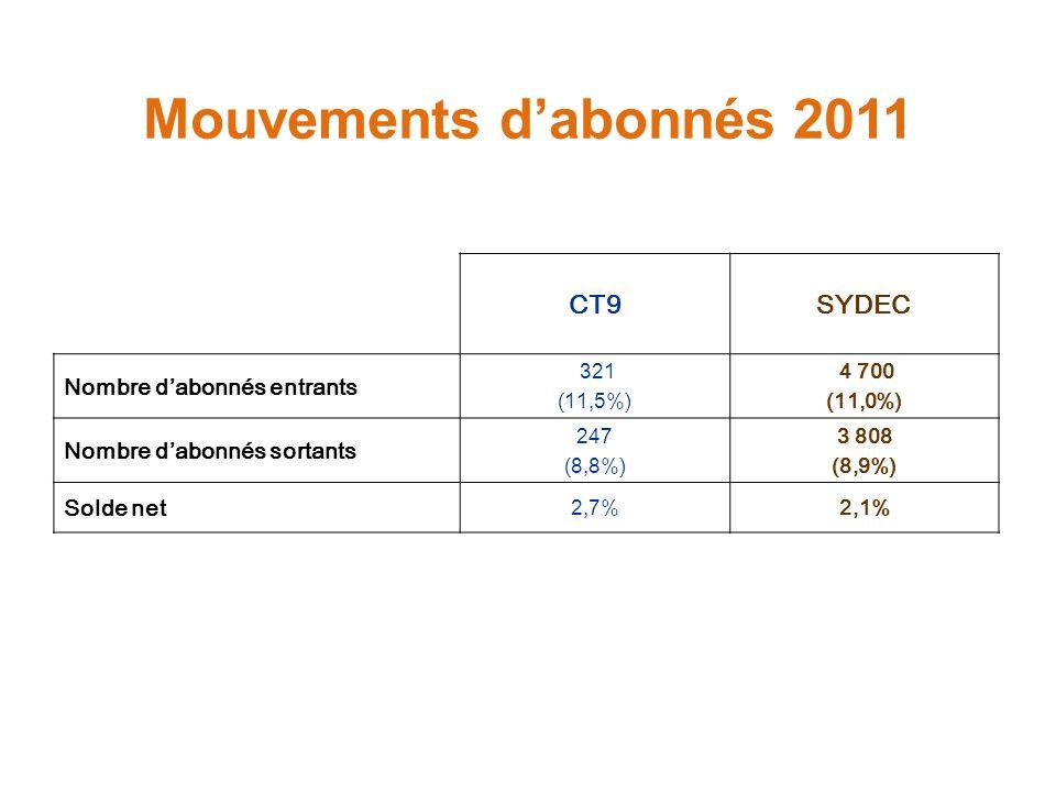 Mouvements dabonnés 2011 CT9SYDEC Nombre dabonnés entrants 321 (11,5%) 4 700 (11,0%) Nombre dabonnés sortants 247 (8,8%) 3 808 (8,9%) Solde net 2,7%2,