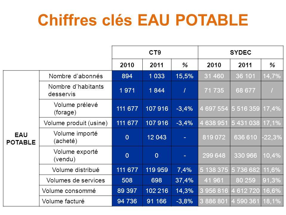 Chiffres clés EAU POTABLE CT9SYDEC 20102011%20102011% EAU POTABLE Nombre dabonnés8941 03315,5%31 46036 10114,7% Nombre dhabitants desservis 1 9711 844