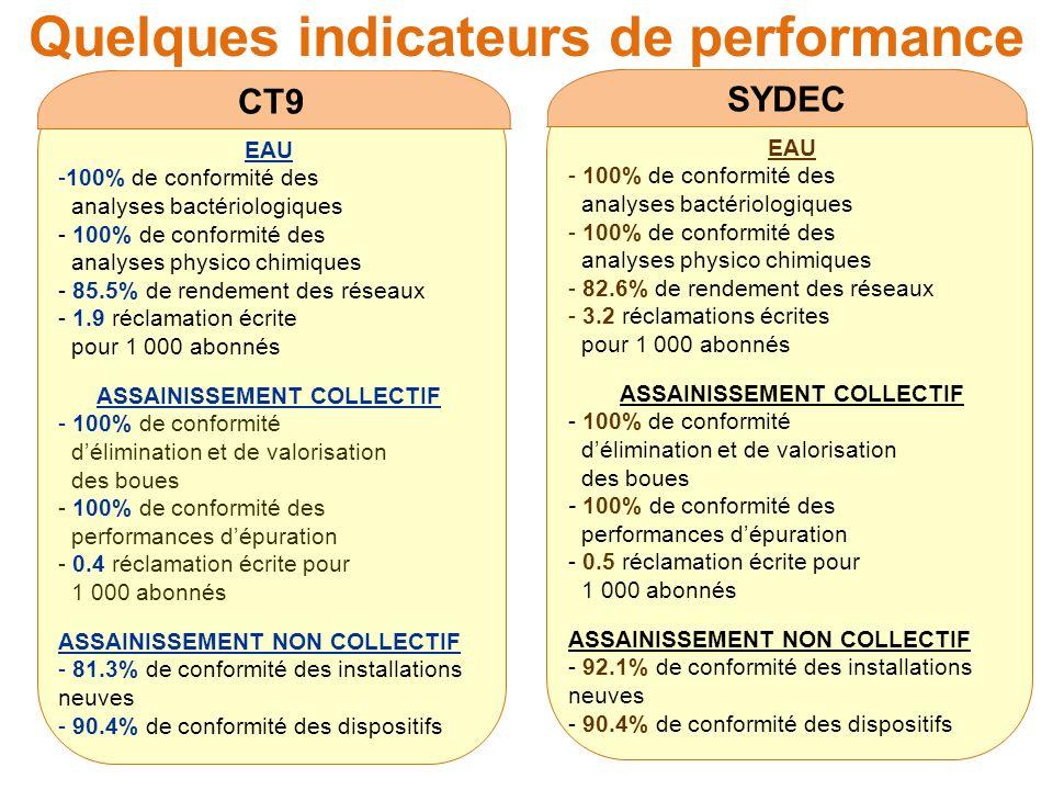 Quelques indicateurs de performance CT9 EAU -100% de conformité des analyses bactériologiques - 100% de conformité des analyses physico chimiques - 85