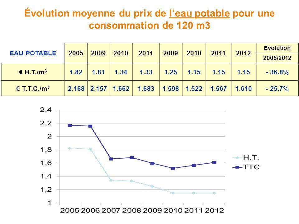 EAU POTABLE20052009201020112009201020112012 Evolution 2005/2012 H.T./m 3 1.821.811.341.331.251.15 - 36.8% T.T.C./m 3 2.1682.1571.6621.6831.5981.5221.5
