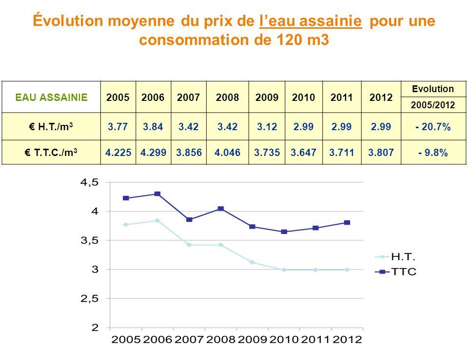 Évolution moyenne du prix de leau assainie pour une consommation de 120 m3 EAU ASSAINIE20052006200720082009201020112012 Evolution 2005/2012 H.T./m 3 3