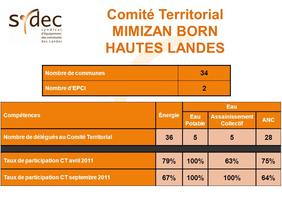 Comité Territorial MIMIZAN BORN HAUTES LANDES Nombre de communes 34 Nombre dEPCI 2 CompétencesÉnergie Eau Eau Potable Assainissement Collectif ANC Nombre de délégués au Comité Territorial Taux de participation CT avril %100%63%75% Taux de participation CT septembre %100% 64%