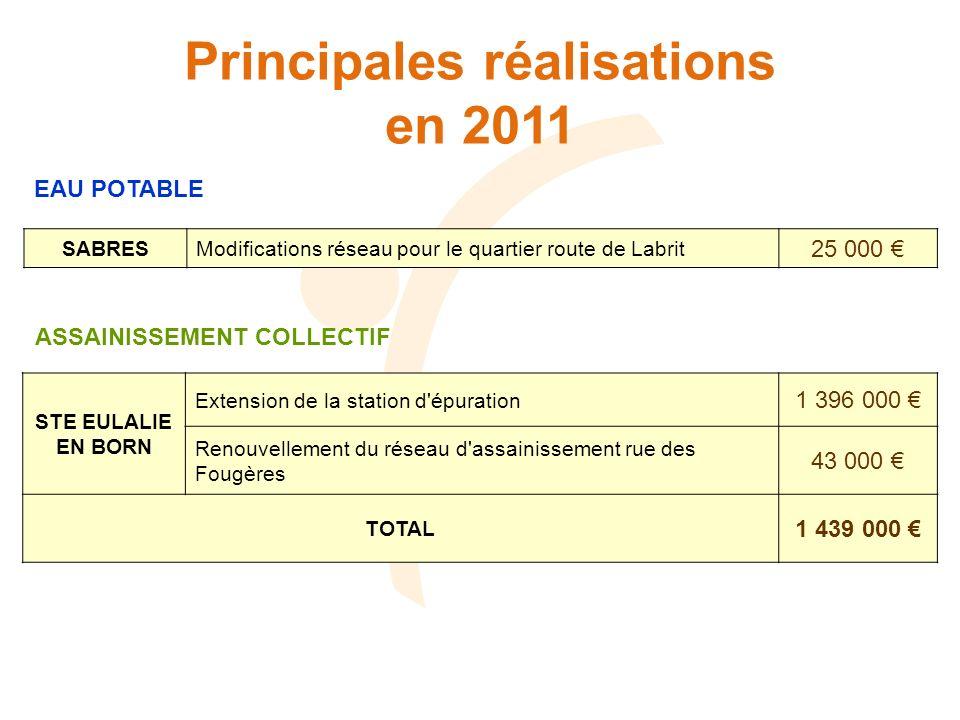 Principales réalisations en 2011 EAU POTABLE SABRESModifications réseau pour le quartier route de Labrit 25 000 ASSAINISSEMENT COLLECTIF STE EULALIE E
